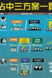 07JUNE2014三方案倡議人首場公開辯論