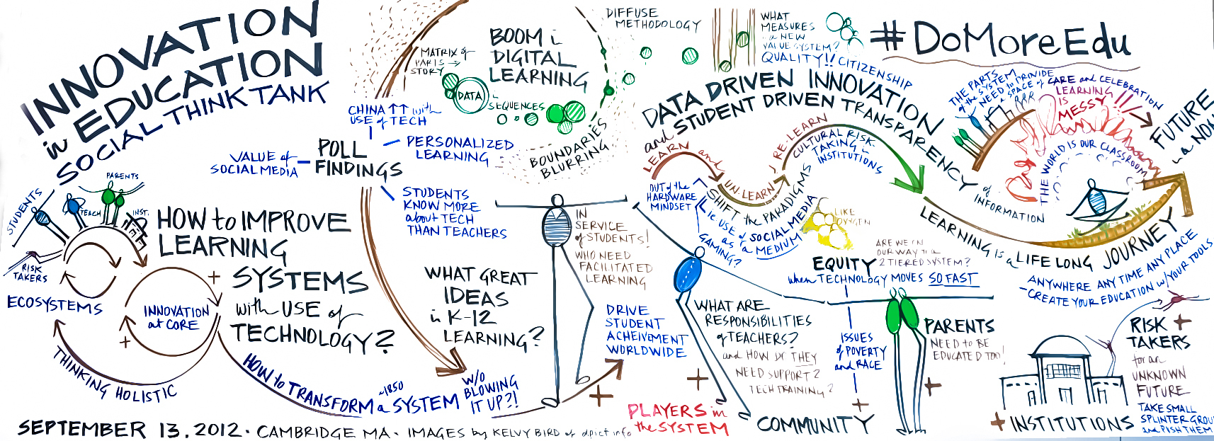 Dell Innovation in Education Social Think Tank at MIT ...